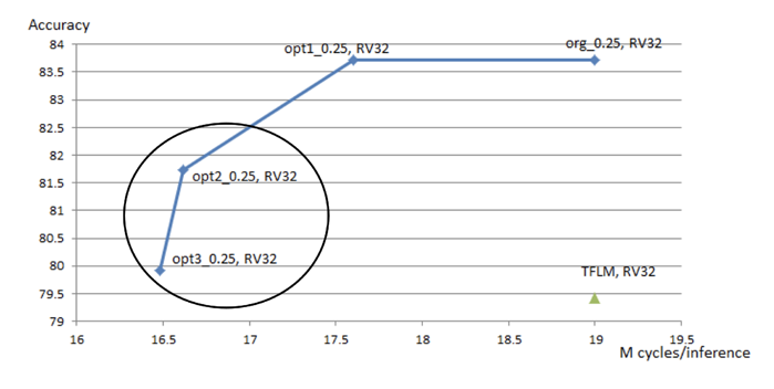 15% reduction in inference latency on the RISC-V CPU core