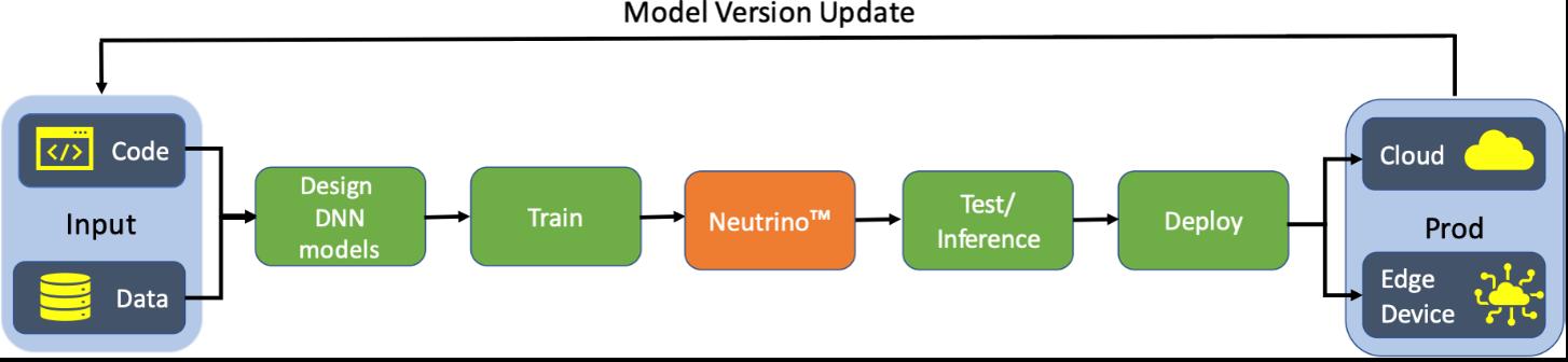 Model Version Update