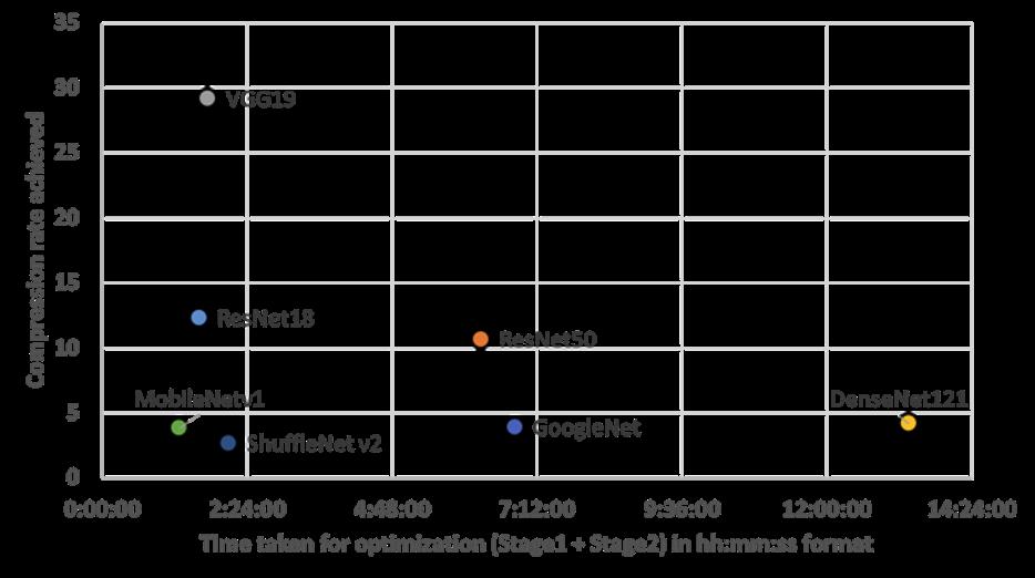 Table comparison - time taken for DNN model optimization