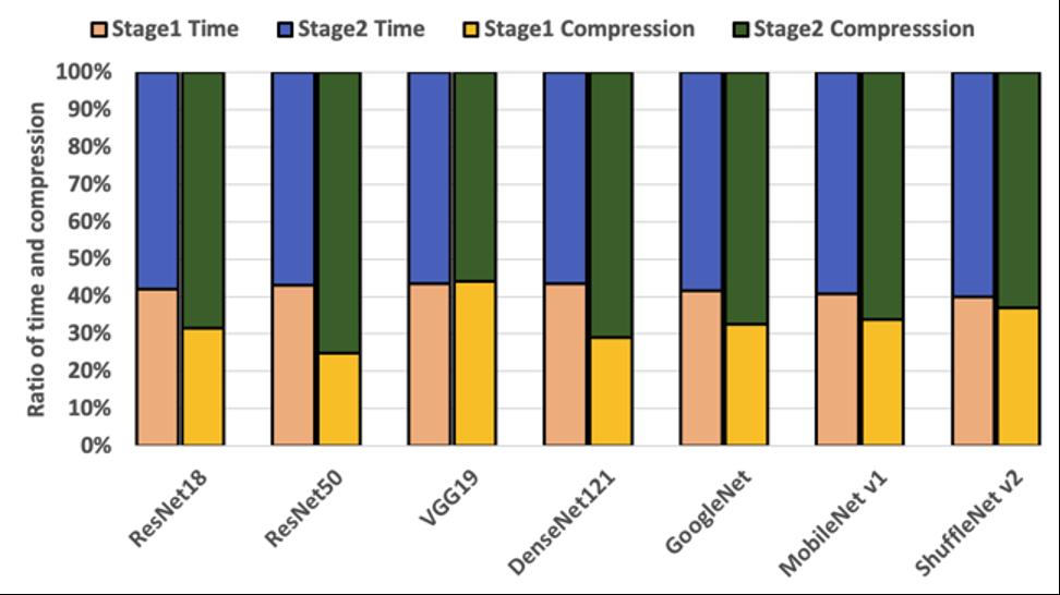 Table comparison - time vs compression in DNN model optimization