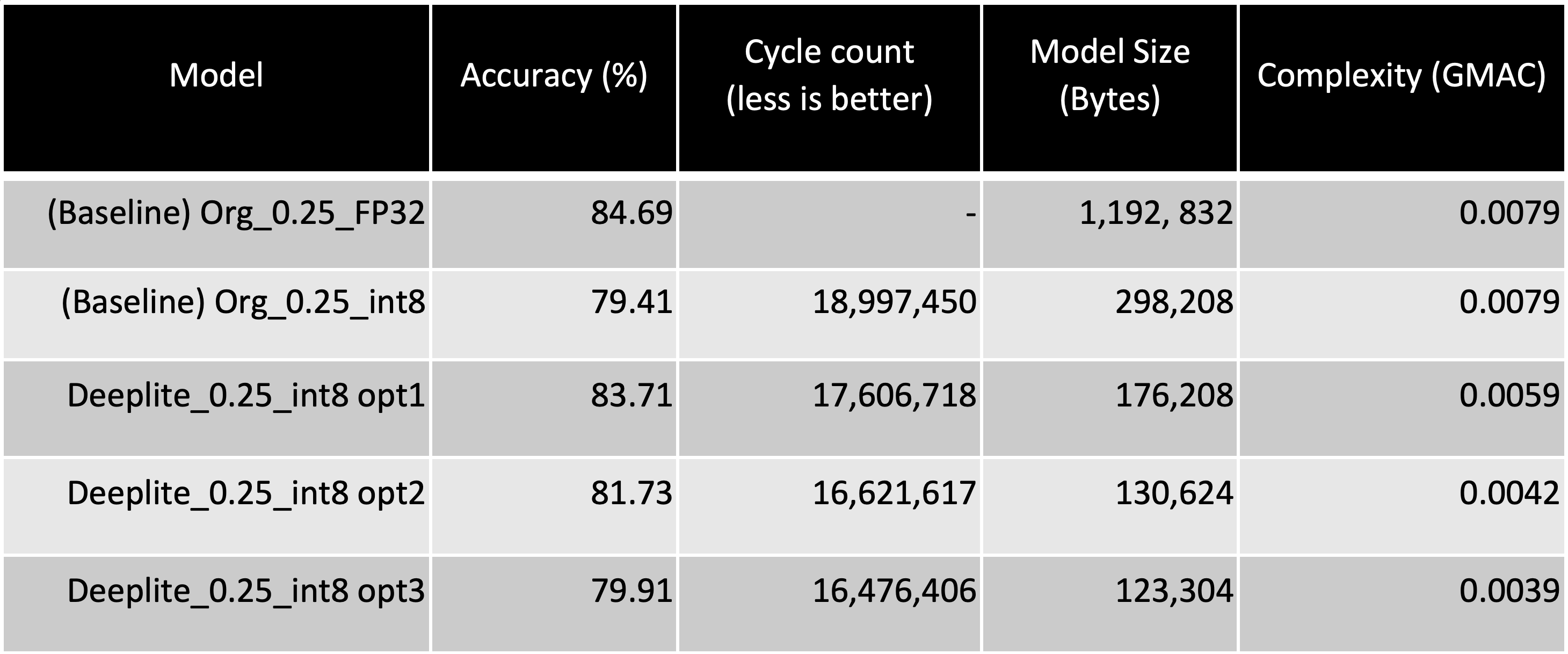 Deeplite DNN model optimization, improvements in size, complexity and accuracy