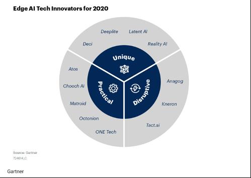 Gartner Edge AI Tech Innovators for 2020