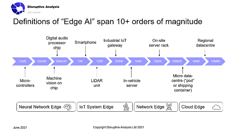 Definitions of Edge AI span 10+ orders of magnitude