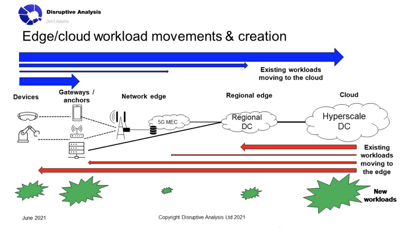 Edge and Cloud workload movements & creation